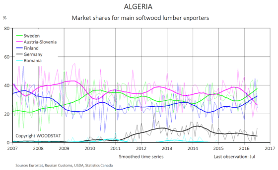 Chart - Algeria - monthly import of softwood lumber from main European exporters (market shares)