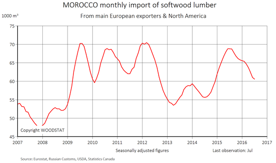 Chart - Morocco - monthly import of softwood lumber from main European exporters