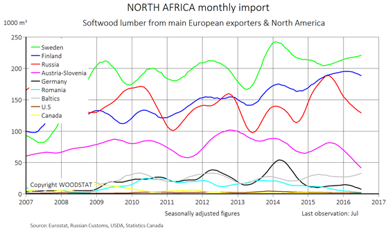 Chart - North Africa - monthly import of softwood lumber from main European exporters (exporting countries)