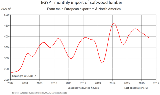 Chart - Egypt - monthly import of softwood lumber from main European exporters