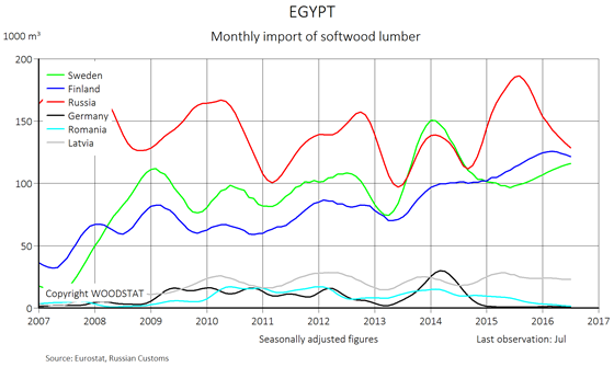 Chart - Egypt - monthly import of softwood lumber from main European exporters (exporting countries)