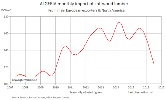 Chart - Algeria - monthly import of softwood lumber from main European exporters