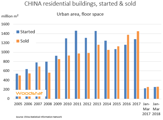 Chart - China - monthly residential activity