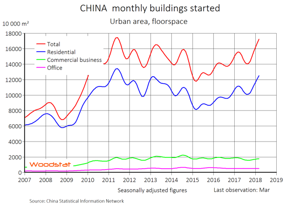 Chart - China - monthly buildings started